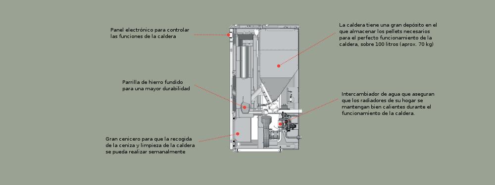 Caldera de pellets Compact 18 - Caracteristicas internas
